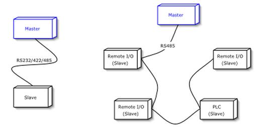 modbus — System monitoring 0 1 documentation